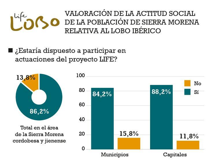 Encuesta de valoración de la actitud social de la población de la sierra Morena